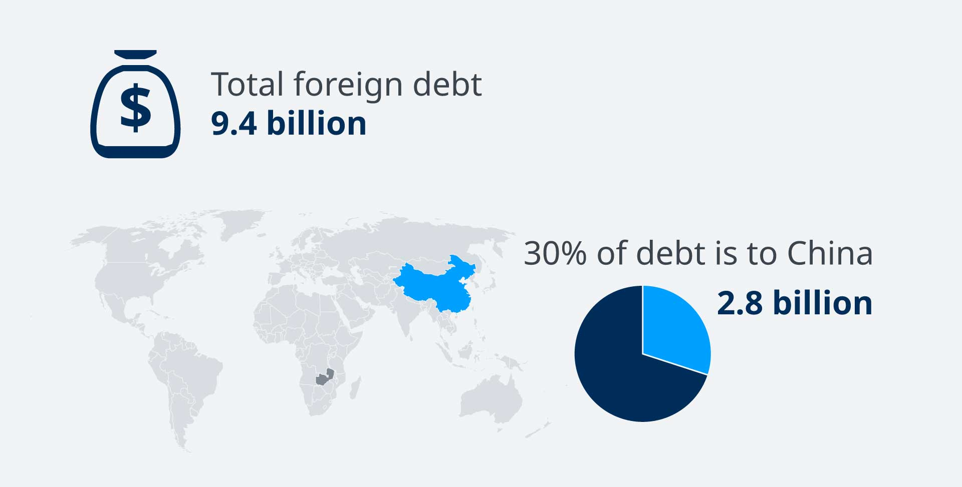 zambia'ss debt to china